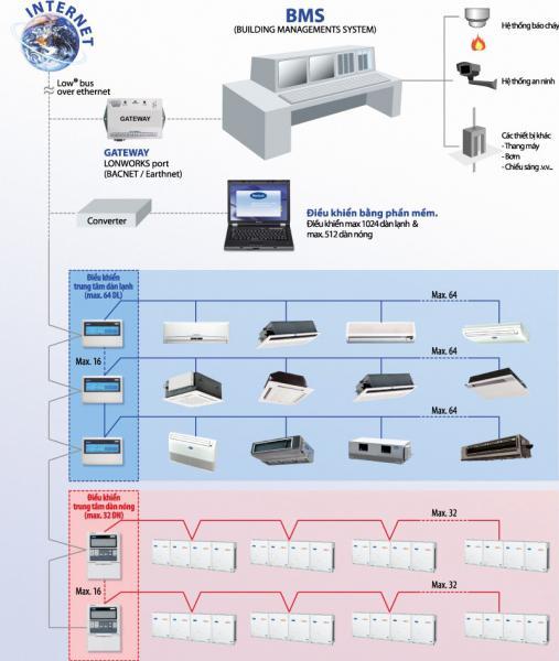 Hệ thống điều khiển